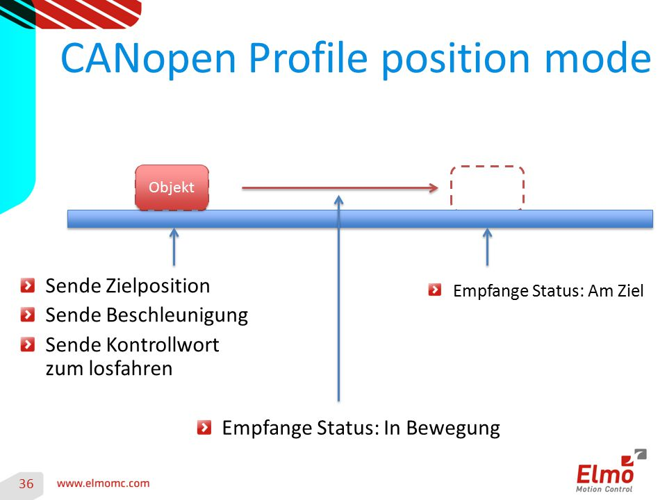 36 CANopen Profile position mode Sende Zielposition Sende Beschleunigung Sende Kontrollwort zum losfahren Empfange Status: In Bewegung Empfange Status