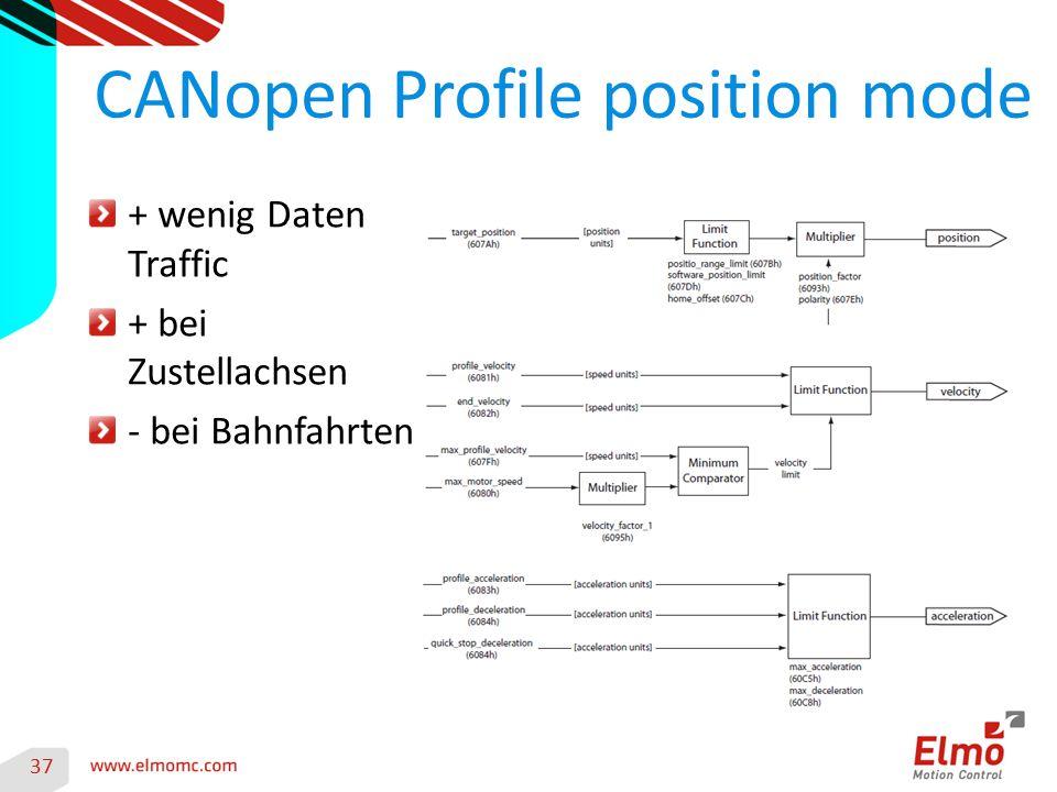 37 CANopen Profile position mode + wenig Daten Traffic + bei Zustellachsen - bei Bahnfahrten