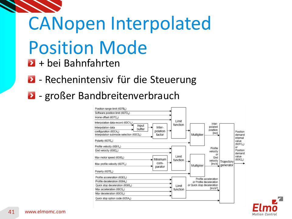 41 CANopen Interpolated Position Mode + bei Bahnfahrten - Rechenintensiv für die Steuerung - großer Bandbreitenverbrauch