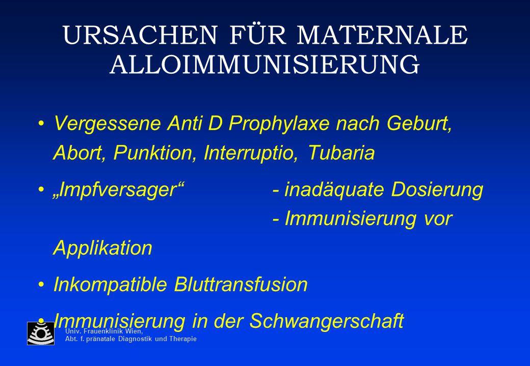 Univ. Frauenklinik Wien, Abt. f. pränatale Diagnostik und Therapie URSACHEN FÜR MATERNALE ALLOIMMUNISIERUNG Vergessene Anti D Prophylaxe nach Geburt,