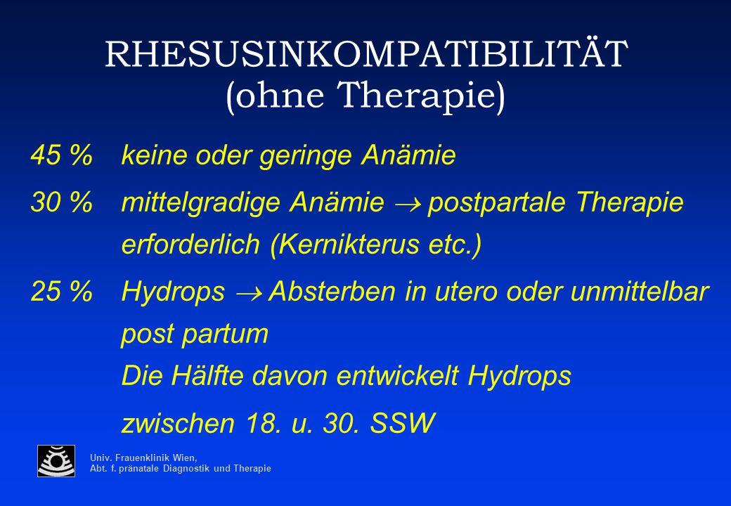 Univ. Frauenklinik Wien, Abt. f. pränatale Diagnostik und Therapie RHESUSINKOMPATIBILITÄT (ohne Therapie) 45 %keine oder geringe Anämie 30 %mittelgrad