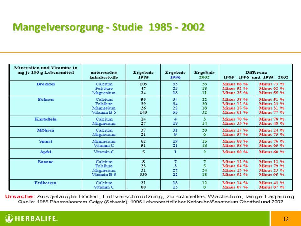 12 Mangelversorgung - Studie 1985 - 2002
