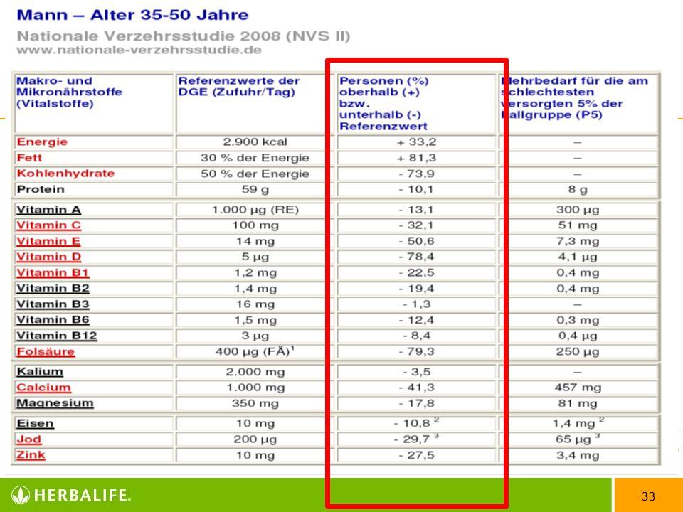 """34 NVS II DSHS Köln (August 2010) """"…Nur 14 % der Deutschen ernähren sich richtig….!! Wissenschaftliche Studien"""