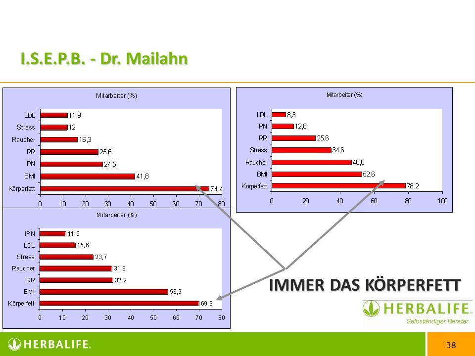 38 I.S.E.P.B. - Dr. Mailahn IMMER DAS KÖRPERFETT