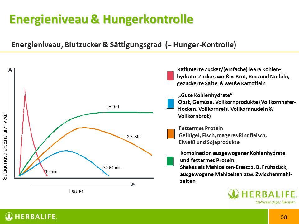 """58 Energieniveau, Blutzucker & Sättigungsgrad (= Hunger-Kontrolle) Raffinierte Zucker/(einfache) leere Kohlen- hydrate Zucker, weißes Brot, Reis und Nudeln, gezuckerte Säfte & weiße Kartoffeln """"Gute Kohlenhydrate Obst, Gemüse, Vollkornprodukte (Vollkornhafer- flocken, Vollkornreis, Vollkornnudeln & Vollkornbrot) Fettarmes Protein Geflügel, Fisch, mageres Rindfleisch, Eiweiß und Sojaprodukte Kombination ausgewogener Kohlenhydrate und fettarmes Protein."""