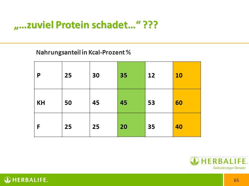 """65 """"…zuviel Protein schadet… ??."""