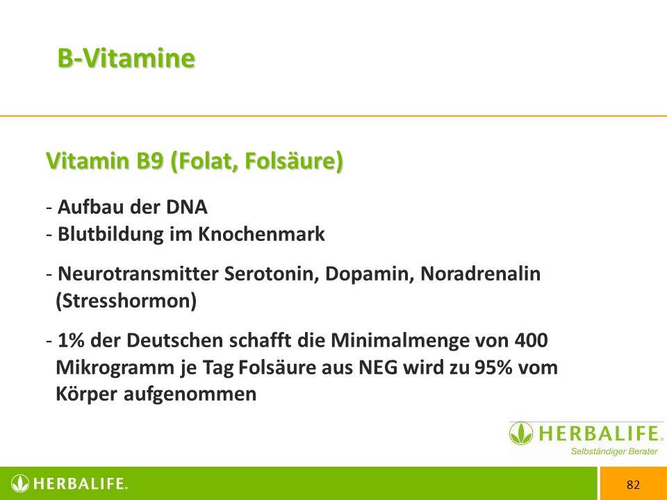 82 Vitamin B9 (Folat, Folsäure) - Aufbau der DNA - Blutbildung im Knochenmark - Neurotransmitter Serotonin, Dopamin, Noradrenalin (Stresshormon) - 1% der Deutschen schafft die Minimalmenge von 400 Mikrogramm je Tag Folsäure aus NEG wird zu 95% vom Körper aufgenommen B-Vitamine