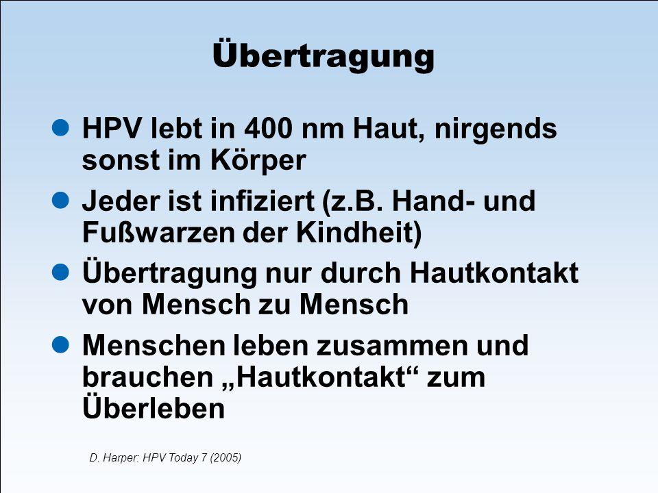 Übertragung HPV lebt in 400 nm Haut, nirgends sonst im Körper Jeder ist infiziert (z.B. Hand- und Fußwarzen der Kindheit) Übertragung nur durch Hautko
