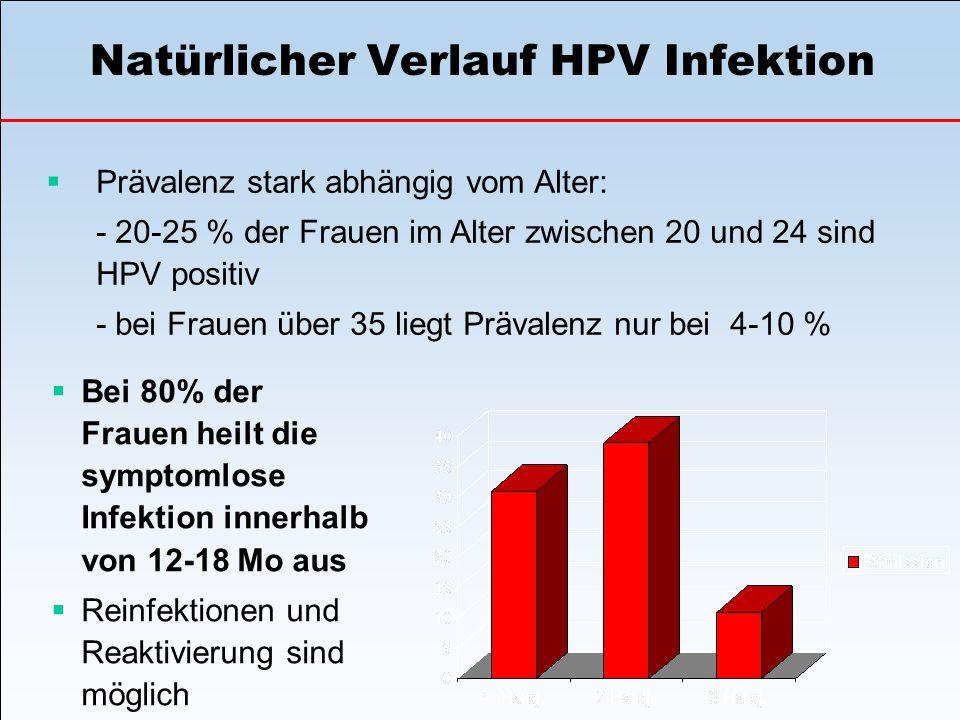 Natürlicher Verlauf HPV Infektion  Prävalenz stark abhängig vom Alter: - 20-25 % der Frauen im Alter zwischen 20 und 24 sind HPV positiv - bei Frauen