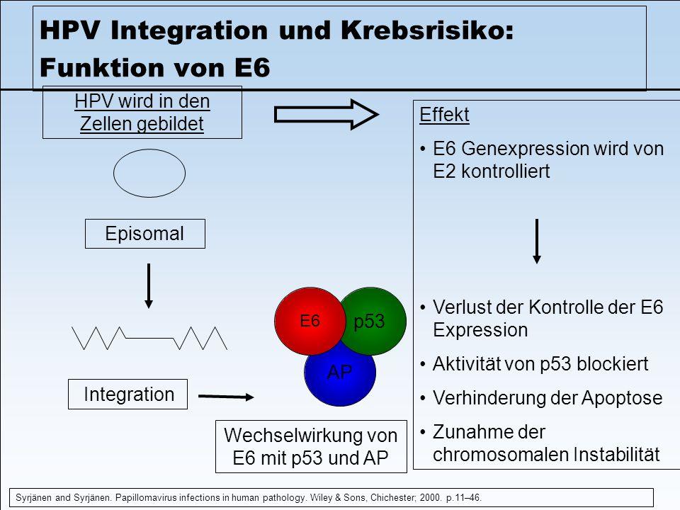 HPV Integration und Krebsrisiko: Funktion von E6 Syrjänen and Syrjänen. Papillomavirus infections in human pathology. Wiley & Sons, Chichester; 2000.