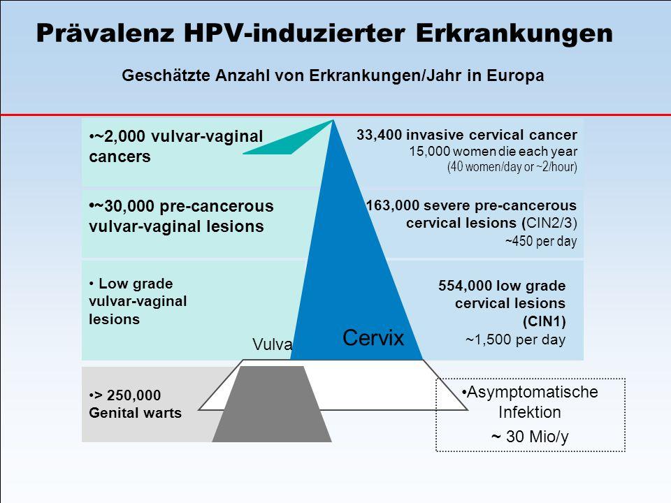 554,000 low grade cervical lesions (CIN1) ~1,500 per day Low grade vulvar-vaginal lesions 33,400 invasive cervical cancer 15,000 women die each year (