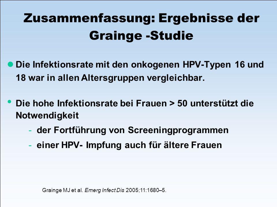 Zusammenfassung: Ergebnisse der Grainge -Studie Die Infektionsrate mit den onkogenen HPV-Typen 16 und 18 war in allen Altersgruppen vergleichbar. Die