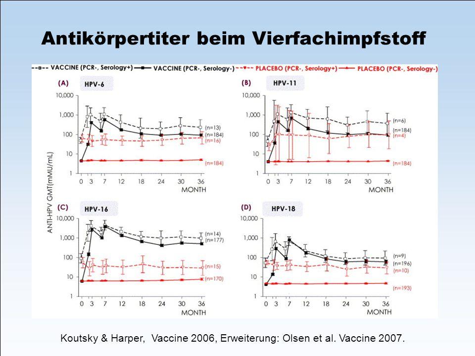 Koutsky & Harper, Vaccine 2006, Erweiterung: Olsen et al. Vaccine 2007. Antikörpertiter beim Vierfachimpfstoff