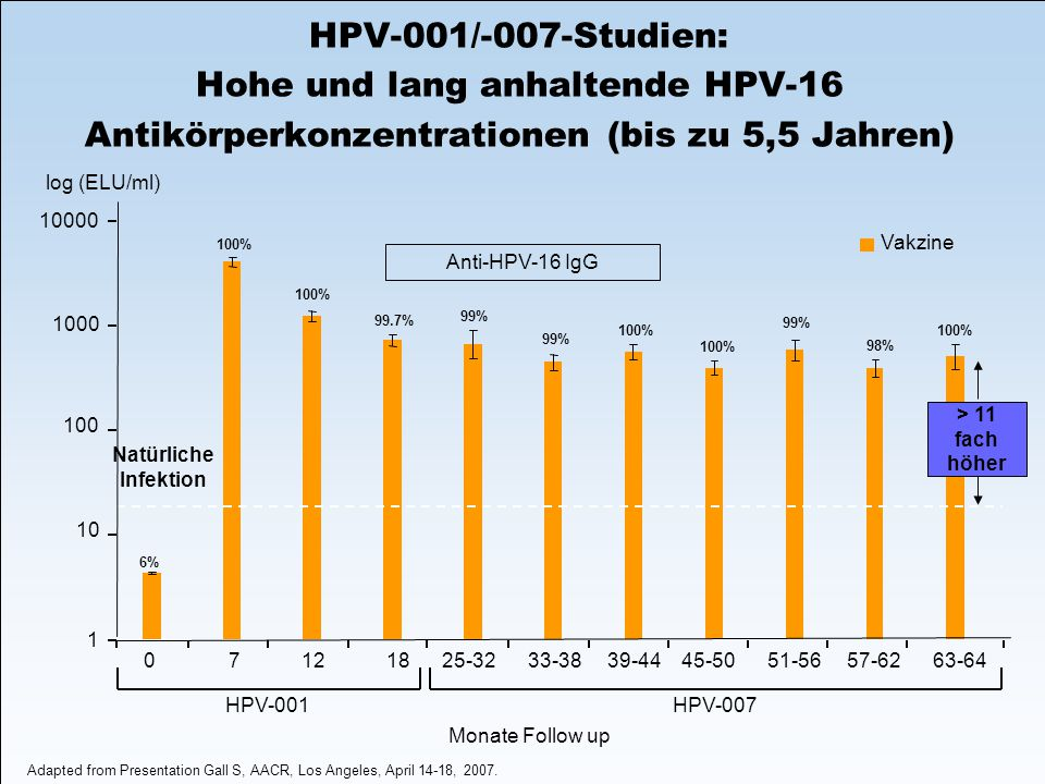 100% 98% 99% 100% 99% 99.7% 100% 6% 1 10 100 1000 10000 log (ELU/ml) Vakzine Monate Follow up HPV-001HPV-007 Natürliche Infektion Adapted from Presentation Gall S, AACR, Los Angeles, April 14-18, 2007.
