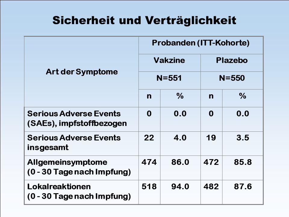 Sicherheit und Verträglichkeit 3.5194.022Serious Adverse Events insgesamt 0.00 0Serious Adverse Events (SAEs), impfstoffbezogen 87.648294.0518Lokalrea