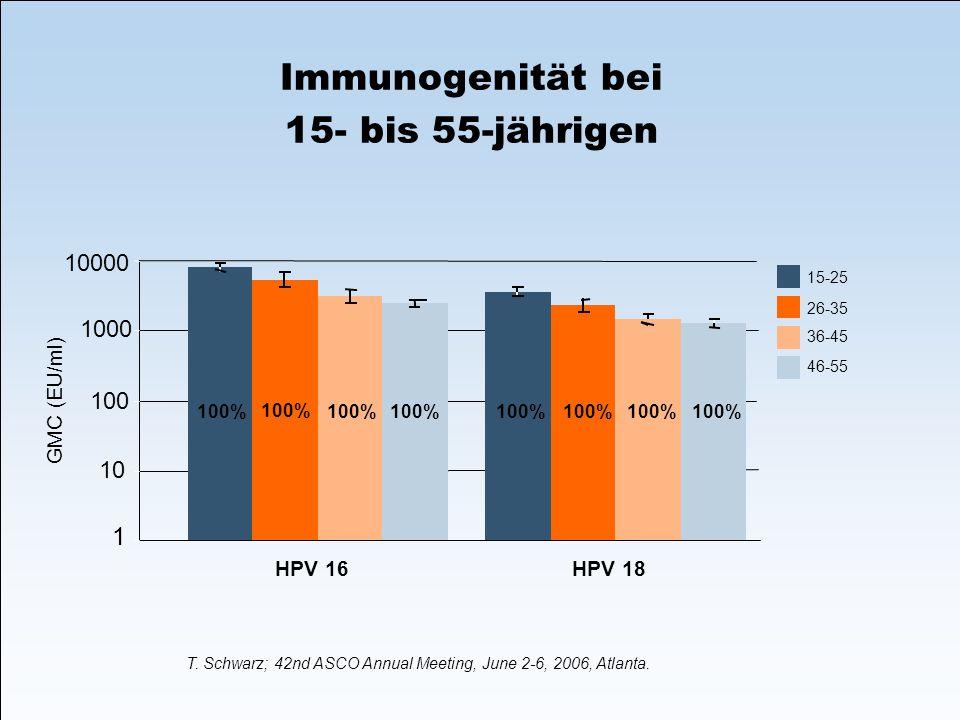 Immunogenität bei 15- bis 55-jährigen 1 10 100 1000 10000 100% GMC (EU/ml) HPV 16HPV 18 15-25 26-35 36-45 46-55 T. Schwarz; 42nd ASCO Annual Meeting,