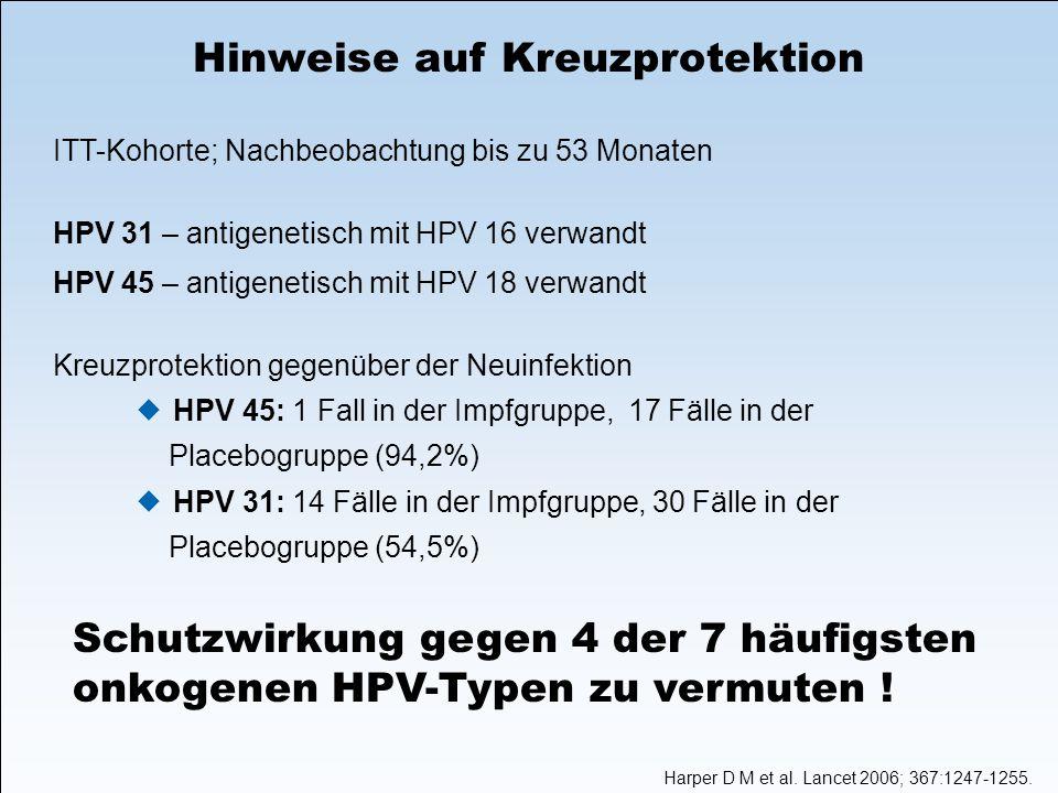 Hinweise auf Kreuzprotektion ITT-Kohorte; Nachbeobachtung bis zu 53 Monaten HPV 31 – antigenetisch mit HPV 16 verwandt HPV 45 – antigenetisch mit HPV