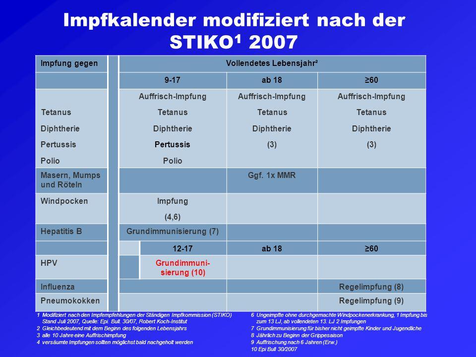 Impfkalender modifiziert nach der STIKO 1 2007 Impfung gegenVollendetes Lebensjahr² 9-17ab 18≥60 Tetanus Diphtherie Pertussis Polio Auffrisch-Impfung