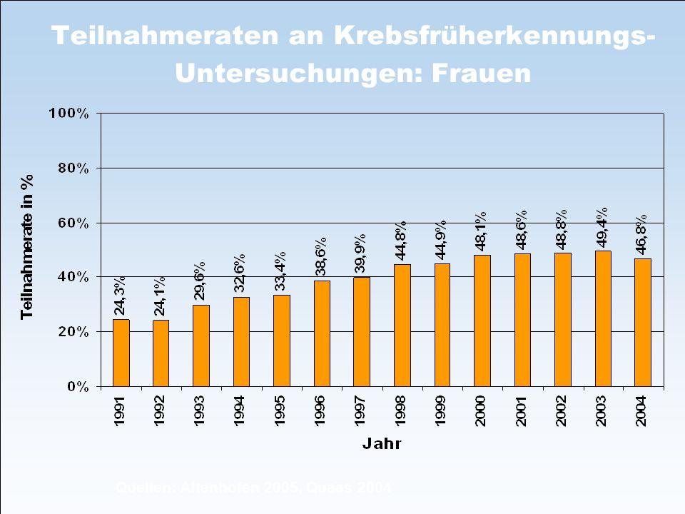 Teilnahmeraten an Krebsfrüherkennungs- Untersuchungen: Frauen Quellen: Altenhofen 2005, Quaas 2004