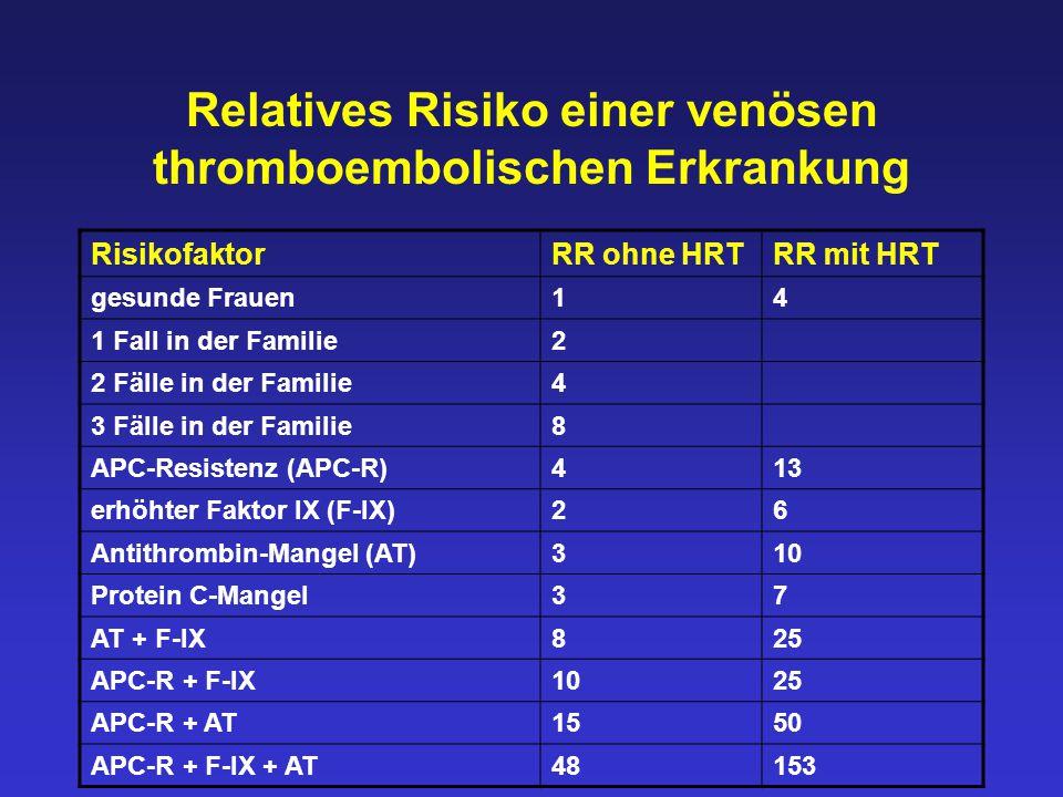 Relatives Risiko einer venösen thromboembolischen Erkrankung RisikofaktorRR ohne HRTRR mit HRT gesunde Frauen14 1 Fall in der Familie2 2 Fälle in der Familie4 3 Fälle in der Familie8 APC-Resistenz (APC-R)413 erhöhter Faktor IX (F-IX)26 Antithrombin-Mangel (AT)310 Protein C-Mangel37 AT + F-IX825 APC-R + F-IX1025 APC-R + AT1550 APC-R + F-IX + AT48153