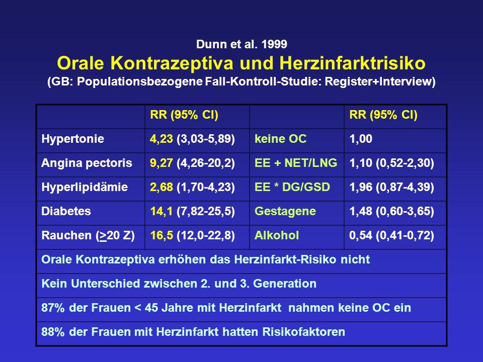 Chan et al.2004 Orale Kontrazeptiva und Schlaganfall-Risiko (4 Kohorten-Studien, 16 Fall-Kontroll-Studien) RR (95% CI) Kohortenstudien0,95 (0,51-1,78)Fall-Kontroll-St.2,13 (1,59-2,86) Thrombotisch2,74 (2,24-3,35)Hämorrhagisch1,30 (0,99-1,71) Mortalität0,94 (0,51-1,74)Migräne8,72 (5,05-15,1) EE < 50 µg1,79 (1,39-2,30)EE > 50 µg1,77 (1,37-2,30) NET/LNG2,35 (1,81-3,05)DG/GSD2,87 (1,84-4,48) Nichtraucherin1,86 (1,46-2,37)Raucherin3,50 (2,17-5,64) Normotensiv2,06 (1,46-2,92)hypertensiv9,82 (6,97-13,8) Alter < 35 Jahre1,31 (1,00-1,72)Alter > 35 Jahre2,26 (1,62-3,14)