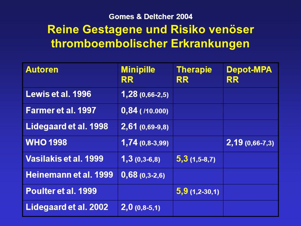 Gomes & Deltcher 2004 Reine Gestagene und Risiko venöser thromboembolischer Erkrankungen AutorenMinipille RR Therapie RR Depot-MPA RR Lewis et al.