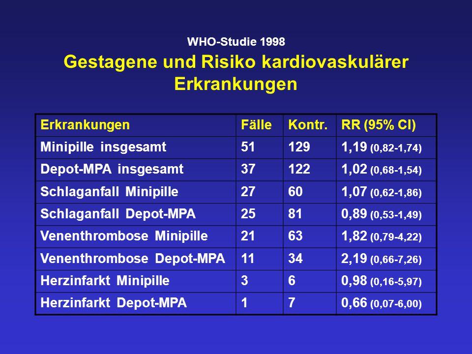 WHO-Studie 1998 Gestagene und Risiko kardiovaskulärer Erkrankungen ErkrankungenFälleKontr.RR (95% CI) Minipille insgesamt511291,19 (0,82-1,74) Depot-MPA insgesamt371221,02 (0,68-1,54) Schlaganfall Minipille27601,07 (0,62-1,86) Schlaganfall Depot-MPA25810,89 (0,53-1,49) Venenthrombose Minipille21631,82 (0,79-4,22) Venenthrombose Depot-MPA11342,19 (0,66-7,26) Herzinfarkt Minipille360,98 (0,16-5,97) Herzinfarkt Depot-MPA170,66 (0,07-6,00)