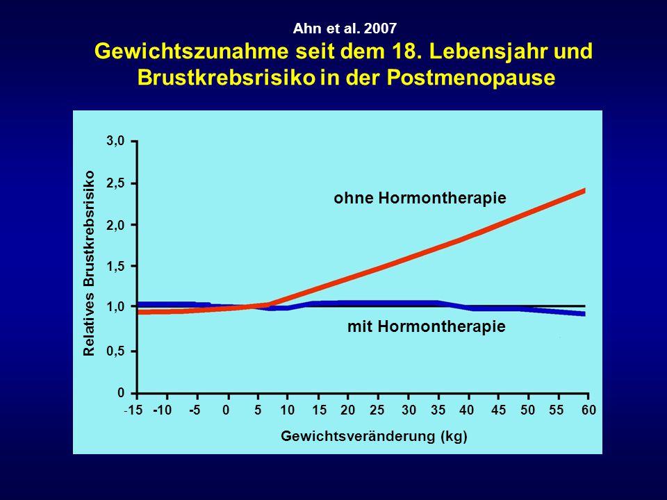 Ahn et al. 2007 Gewichtszunahme seit dem 18. Lebensjahr und Brustkrebsrisiko in der Postmenopause - 15 -10 -5 0 5 10 15 20 25 30 35 40 45 50 55 60 3,0
