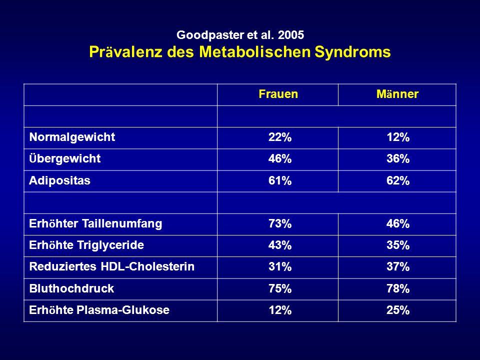 Goodpaster et al. 2005 Pr ä valenz des Metabolischen Syndroms Frauen M ä nner Normalgewicht 22% 12% Ü bergewicht 46% 36% Adipositas 61% 62% Erh ö hter