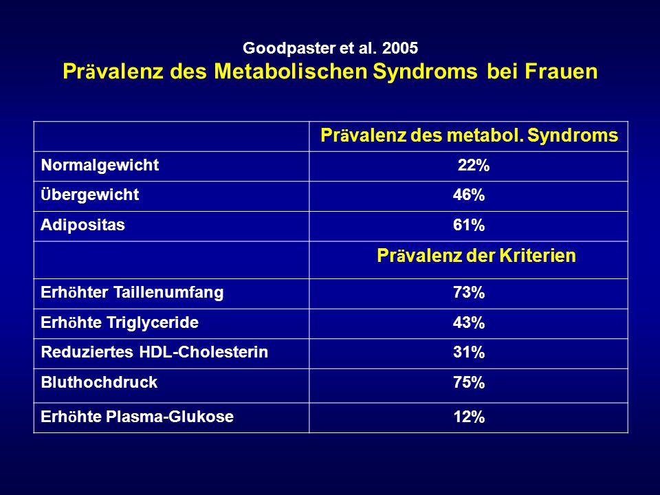 Goodpaster et al. 2005 Pr ä valenz des Metabolischen Syndroms bei Frauen Pr ä valenz des metabol. Syndroms Normalgewicht 22% Ü bergewicht 46% Adiposit