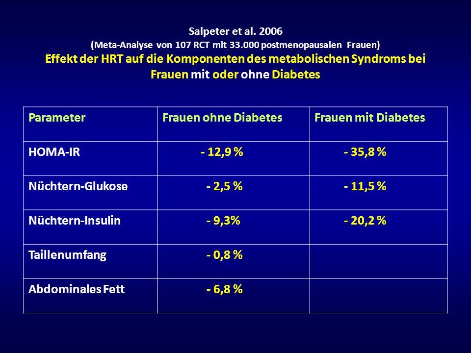 Salpeter et al. 2006 (Meta-Analyse von 107 RCT mit 33.000 postmenopausalen Frauen) Effekt der HRT auf die Komponenten des metabolischen Syndroms bei F