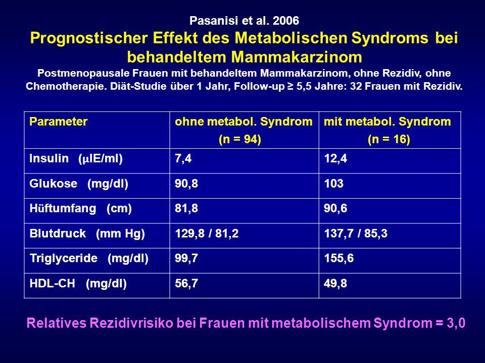 Pasanisi et al. 2006 Prognostischer Effekt des Metabolischen Syndroms bei behandeltem Mammakarzinom Postmenopausale Frauen mit behandeltem Mammakarzin