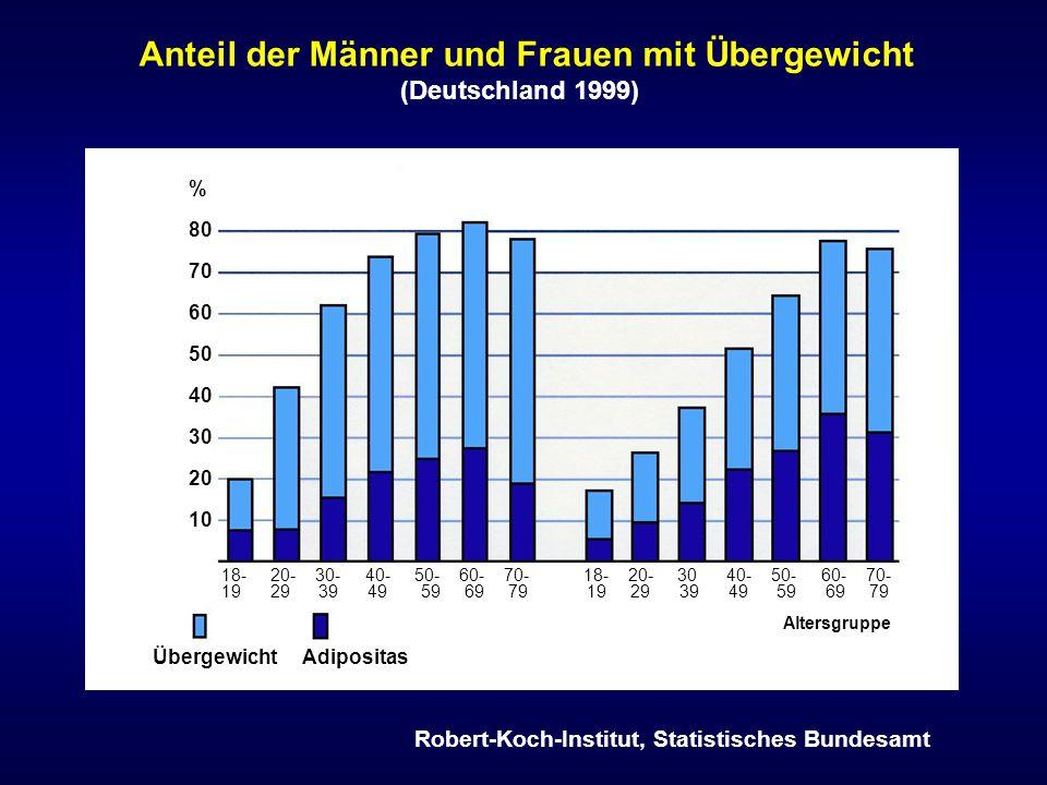 WHI-Studien: Demographische Daten der Frauen EigenschaftenCEECEE/MPA Zahl10,73916,608 Alter beim Screening63.6 + 7.3 Jahre63.3 + 7.1 Jahre Alter 50-59 Jahre30.8 %33.3 % Alter 60-69 Jahre45.2 % Alter 70-79 Jahre24.0 %21.5 % Body mass index (BMI)30.1 + 6.2 kg/m 2 28.5 + 5.8 kg/m 2 BMI < 25 kg/m 2 20.7 %30.6 % BMI 25-29 kg/m 2 (Übergewicht)34.8 %35.3 % BMI > 30 kg/m 2 (Adipositas)44.6 %34.1 %