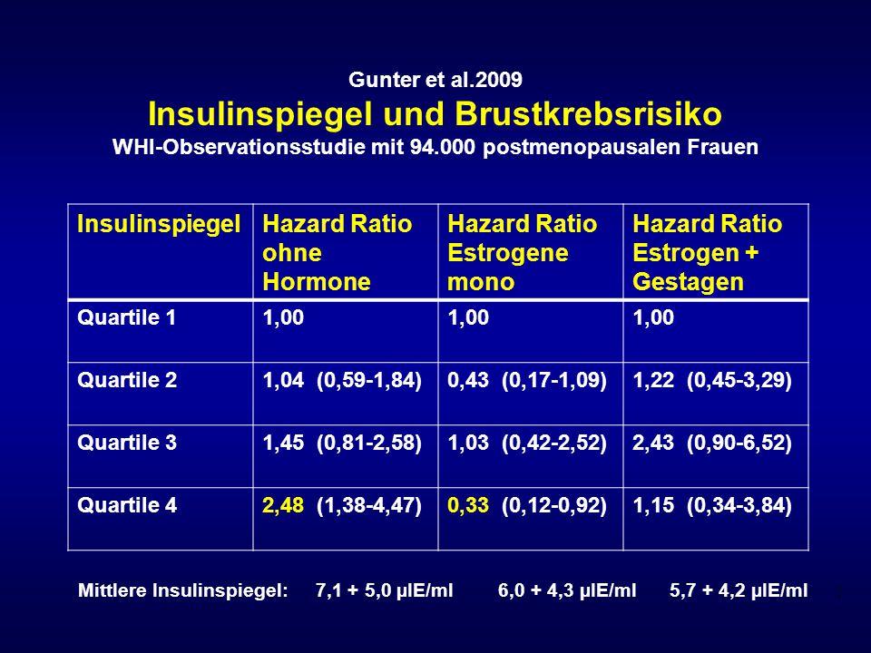 Gunter et al.2009 Insulinspiegel und Brustkrebsrisiko WHI-Observationsstudie mit 94.000 postmenopausalen Frauen InsulinspiegelHazard Ratio ohne Hormon
