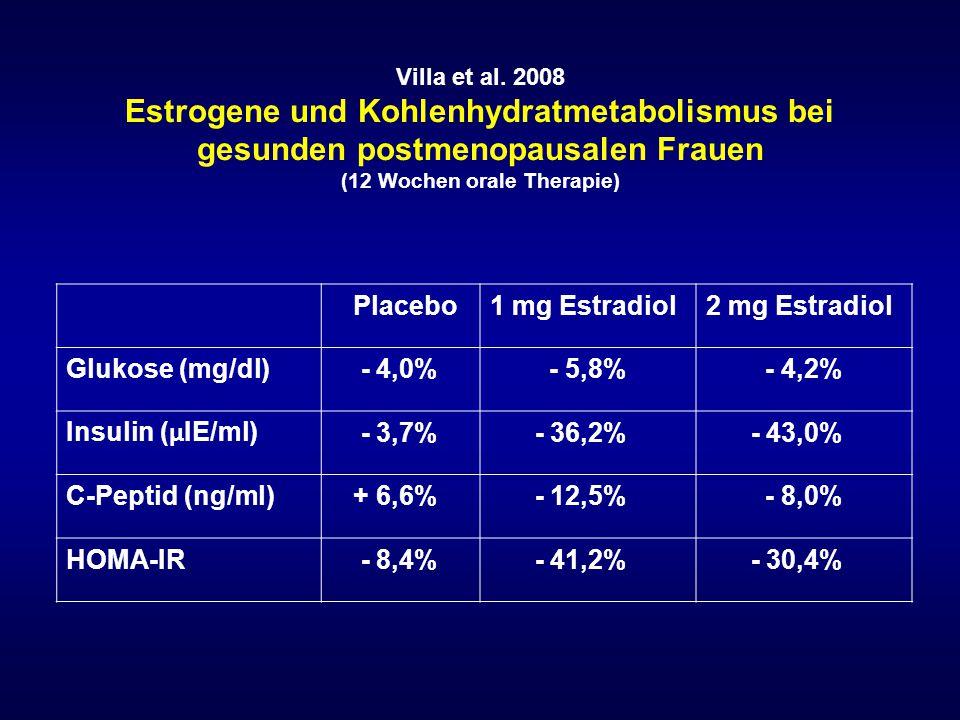 Villa et al. 2008 Estrogene und Kohlenhydratmetabolismus bei gesunden postmenopausalen Frauen (12 Wochen orale Therapie) Placebo1 mg Estradiol2 mg Est