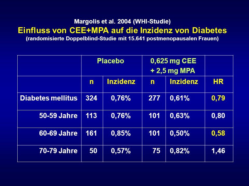 Margolis et al. 2004 (WHI-Studie) Einfluss von CEE+MPA auf die Inzidenz von Diabetes (randomisierte Doppelblind-Studie mit 15.641 postmenopausalen Fra