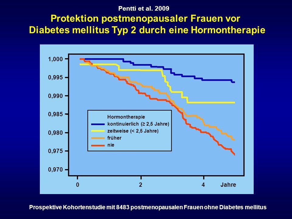 1,000 0,995 0,990 0,985 0,980 0,975 0,970 0 2 4 Jahre Hormontherapie kontinuierlich (≥ 2,5 Jahre) zeitweise (< 2,5 Jahre) früher nie Pentti et al. 200