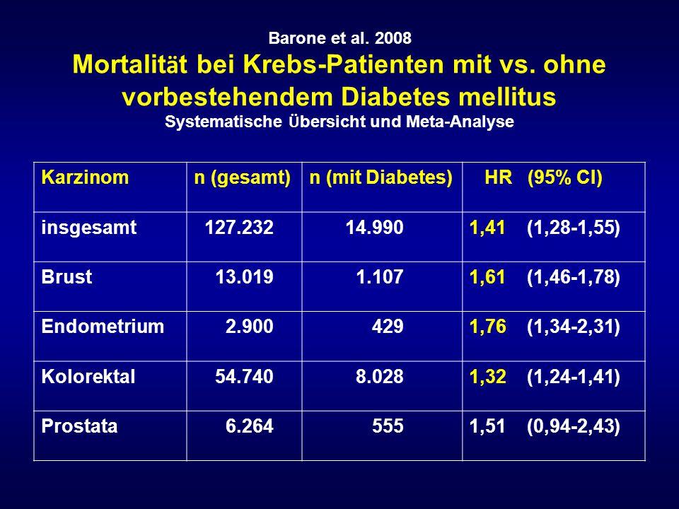 Barone et al. 2008 Mortalit ä t bei Krebs-Patienten mit vs. ohne vorbestehendem Diabetes mellitus Systematische Ü bersicht und Meta-Analyse Karzinomn