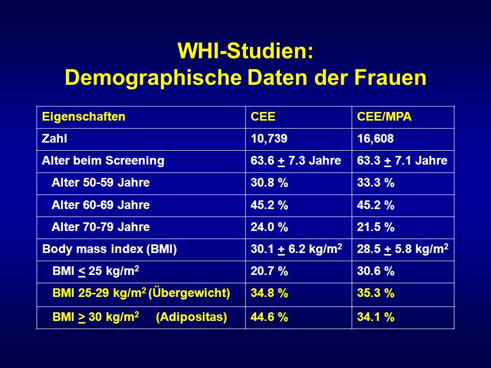 WHI-Studien: Demographische Daten der Frauen EigenschaftenCEECEE/MPA Zahl10,73916,608 Alter beim Screening63.6 + 7.3 Jahre63.3 + 7.1 Jahre Alter 50-59