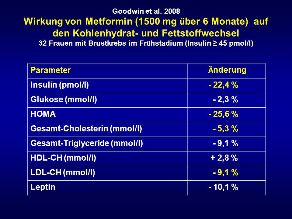 Goodwin et al. 2008 Wirkung von Metformin (1500 mg ü ber 6 Monate) auf den Kohlenhydrat- und Fettstoffwechsel 32 Frauen mit Brustkrebs im Fr ü hstadiu