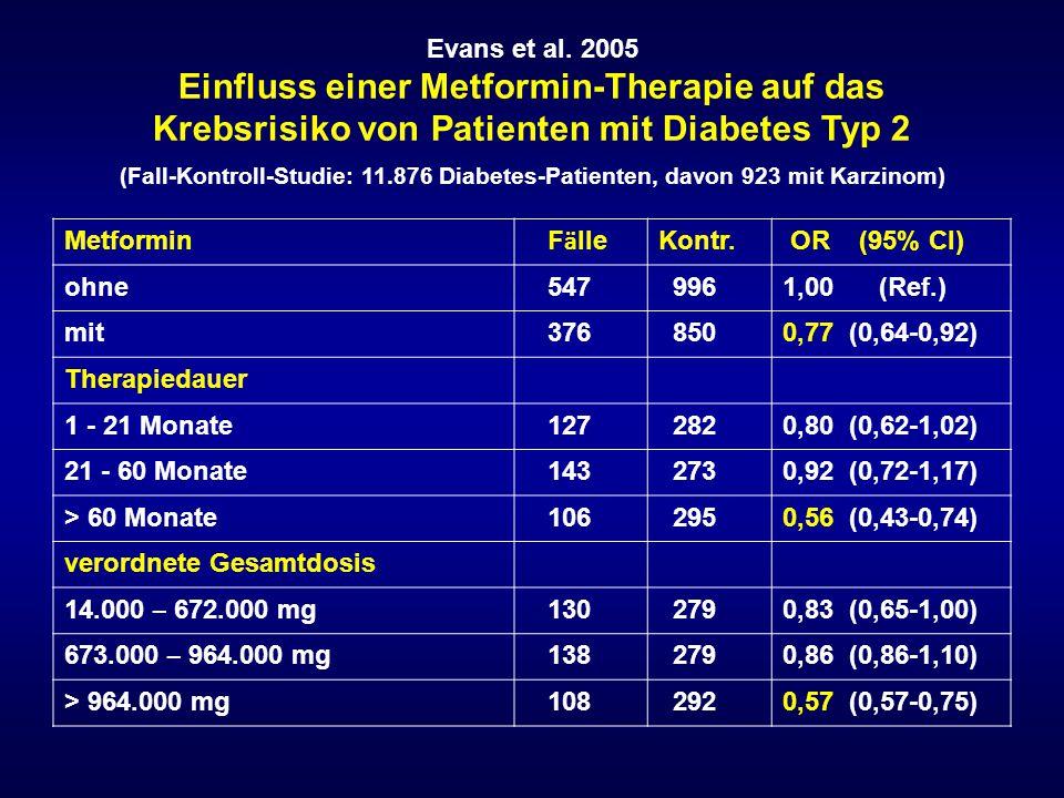 Evans et al. 2005 Einfluss einer Metformin-Therapie auf das Krebsrisiko von Patienten mit Diabetes Typ 2 (Fall-Kontroll-Studie: 11.876 Diabetes-Patien