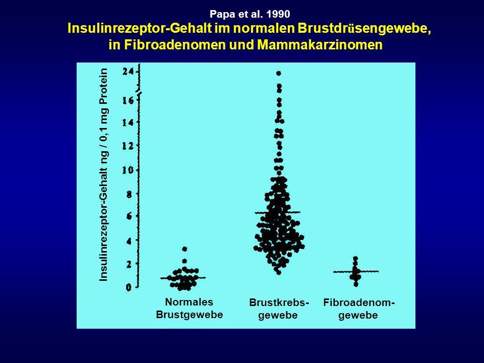 Insulinrezeptor-Gehalt ng / 0,1 mg Protein Normales Brustgewebe Brustkrebs- gewebe Fibroadenom- gewebe Papa et al. 1990 Insulinrezeptor-Gehalt im norm