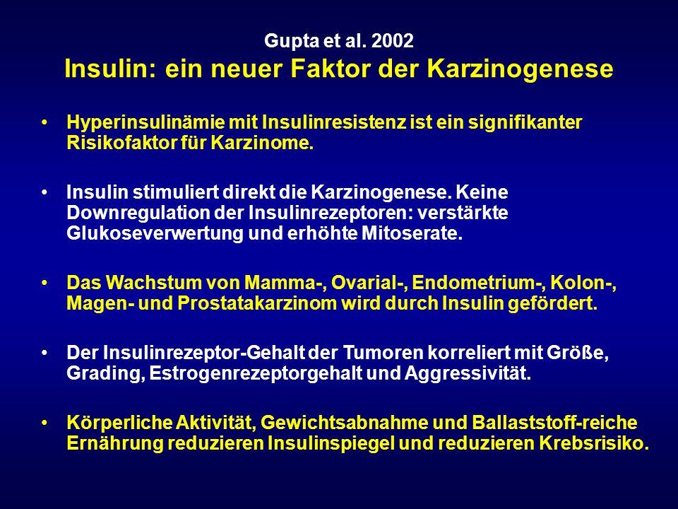 Gupta et al. 2002 Insulin: ein neuer Faktor der Karzinogenese Hyperinsulinämie mit Insulinresistenz ist ein signifikanter Risikofaktor für Karzinome.