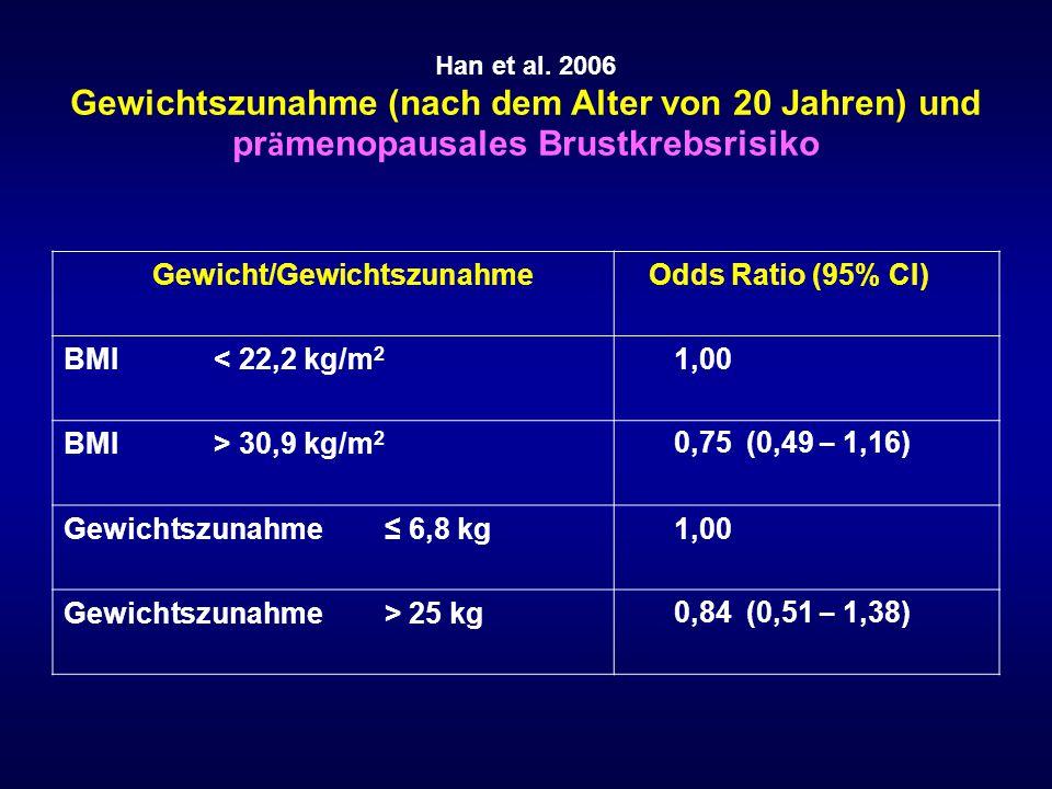 Han et al. 2006 Gewichtszunahme (nach dem Alter von 20 Jahren) und pr ä menopausales Brustkrebsrisiko Gewicht/Gewichtszunahme Odds Ratio (95% CI) BMI
