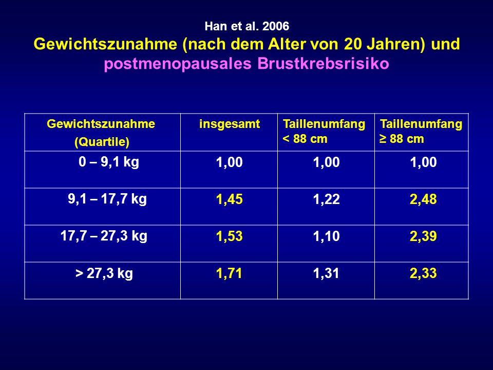 Barone et al.2008 Mortalit ä t bei Krebs-Patienten mit vs.