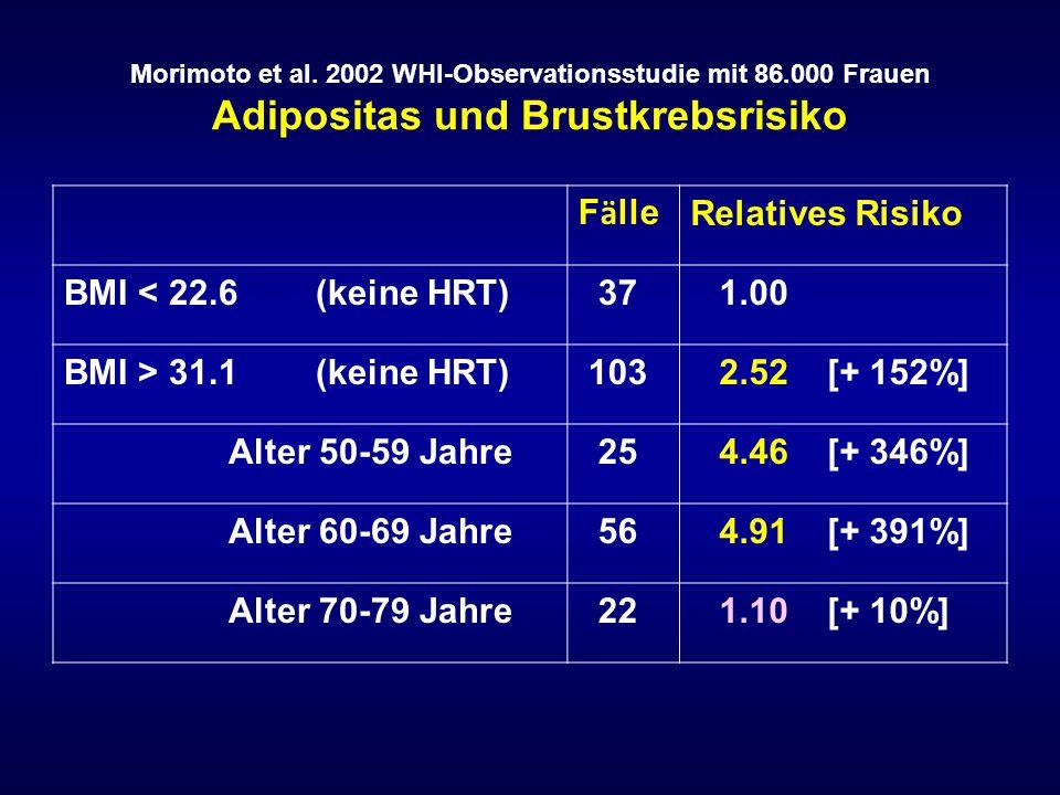 Zusammenhang zwischen Adipositas und Mammakarzinomrisiko Eine Gewichtszunahme im Erwachsenenalter erhöht das postmenopausale, jedoch nicht das prämenopausale Brustkrebsrisiko.