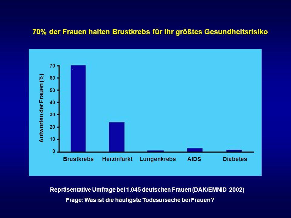 H ä ufigste Todesursachen bei Frauen im Jahr 2007 in Deutschland TodesursacheTodesf ä lle 1chronische isch ä mische Herzerkrankungen42.432 (9,5%) 2Herzinsuffizienz33.998 (7,8%) 3akuter Myokardinfarkt26.593 (6,3%) 4isch ä mischer Schlaganfall17.395 (4,0%) 5Mammakarzinom16.780 (3,8%) Statistisches Bundesamt 2009