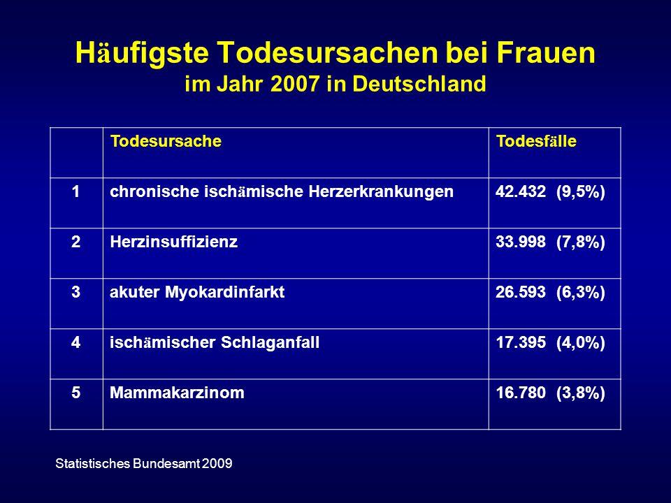 Mammakarzinom Ü ber 57.000 Frauen erkranken und 17.000 Frauen sterben pro Jahr an Brustkrebs in Deutschland.