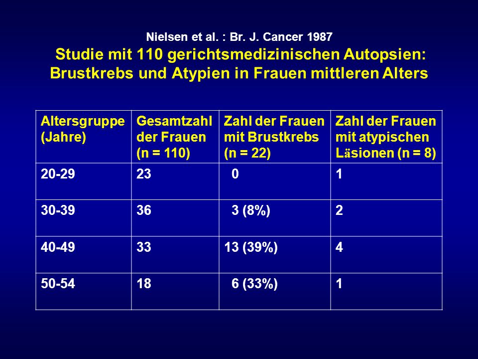 Alkohol und Brustkrebsrisiko Alkoholkonsum erh ö ht dosisabh ä ngig das Brustkrebsrisiko.