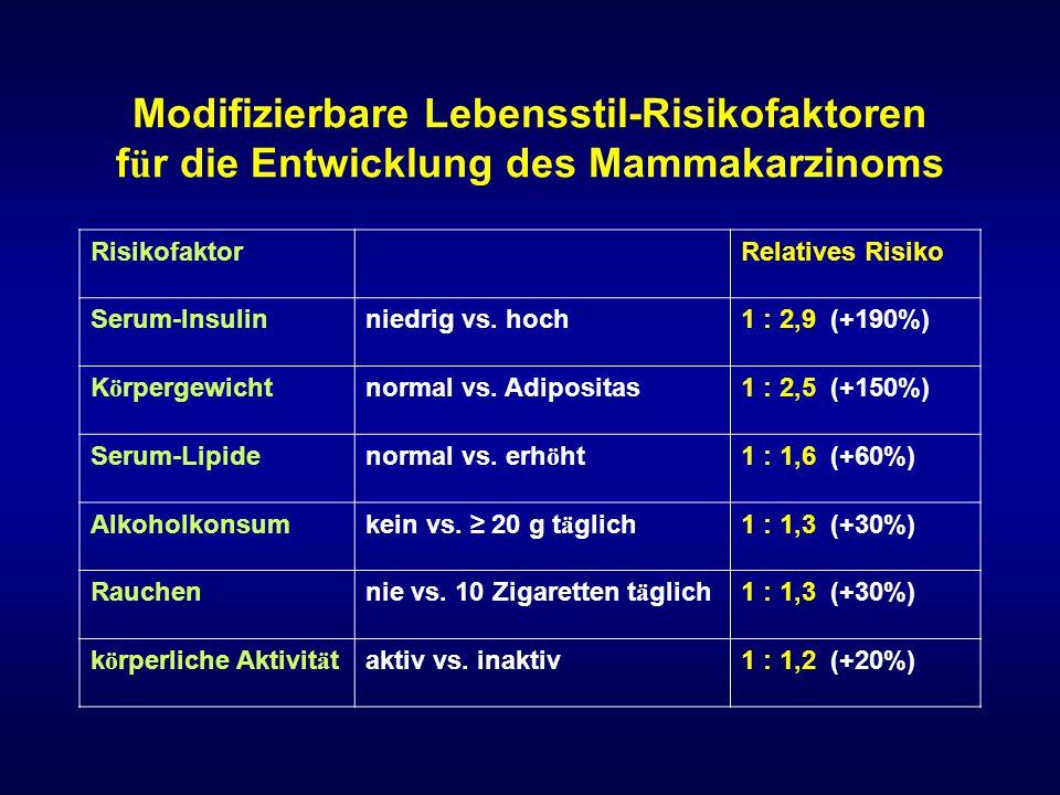 K ö rperliche Aktivit ä t und Brustkrebsrisiko Eine moderate bis intensive k ö rperliche Aktivit ä t ü ber 3 - 5 Stunden pro Woche reduziert das Risiko in der Postmenopause um 20-40% und in der Pr ä menopause um 15-20%.